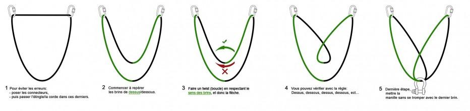 La triangulation (ou égalisation)